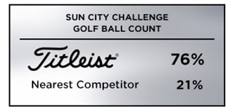 Graohic showing that Titleist was the most popular golf ball among players at the 2019 Sun City Challenge