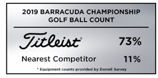 Official Golf Ball Count from the2019 Barracuda Championship
