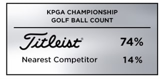 Graphic showing that Titleist was the overwhelming top choice in golf balls among players at the 2019 KPGA Championship