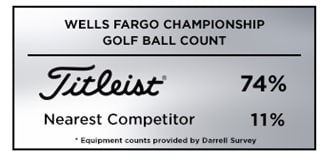 Graphic showing golf ball count at the 2019 Wells Fargo Championship, where Titleist was the overwhelming choice among players