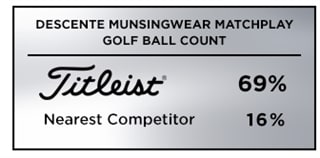 Graphic showing that Titleist was the top golf ball choice among players at the Korean Tour's 2019 Decente Korea Munsingewear Matchplay