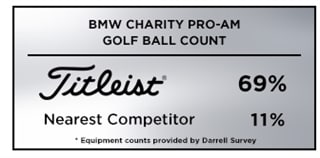 Graphic showing that Titleist was the overwhelming golf ball of choice among players at the 2019 BMW Charity Pro-Am