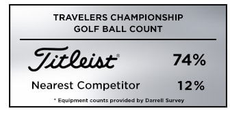 Graphic showing that Titleist was the overwhelming golf ball of choice at the 2019 Travelers Championship