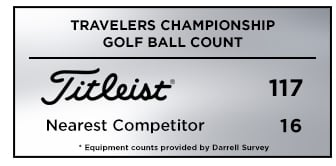 Travelers Ball Count Graphic